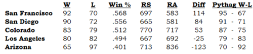 NL_West_2010_Standings2.png