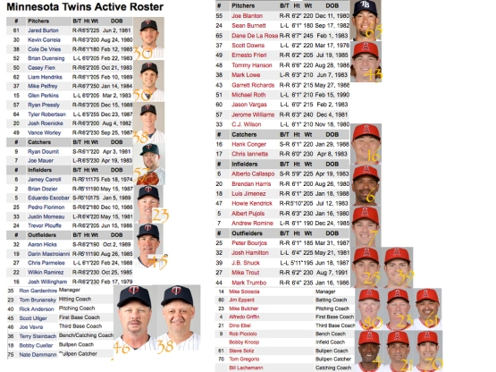 Angels-Twins Roster