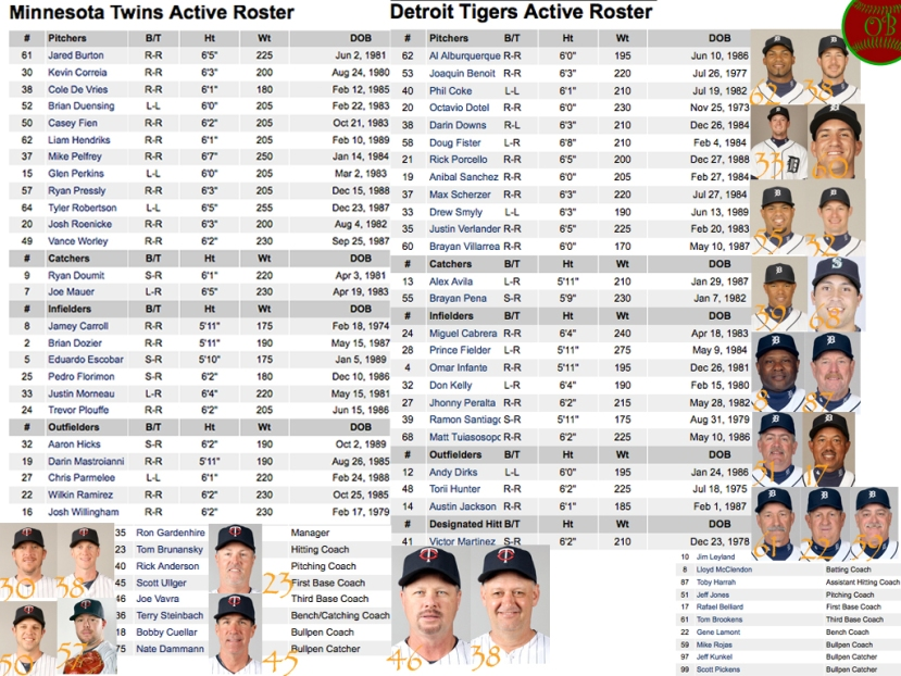 Twins-Tigers Roster